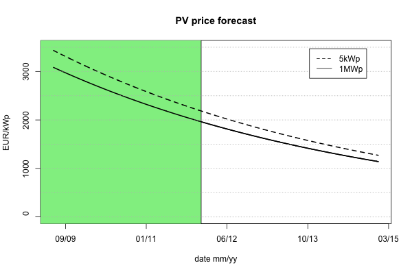 PV price per kWp forecast